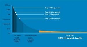 long-tail-keywords-search-volume